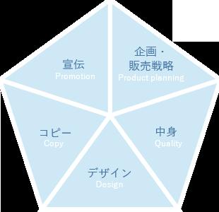 私たちの考える良い商品に必要な5要素